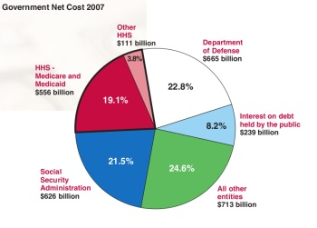 Source: Summary Report of the 2007 Financial Report of the US Government.