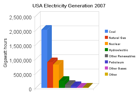 Electricity Generation in the USA by Energy Source.