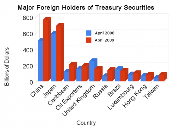 The top ten foreign holders of treasury securities.