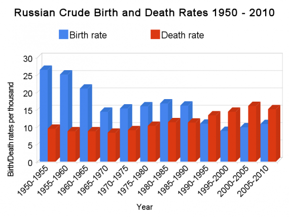 Russian crude birth and death rates 1950-2010