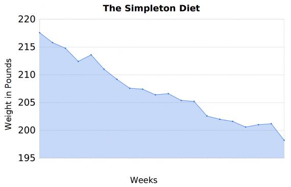 Simpleton diet chart