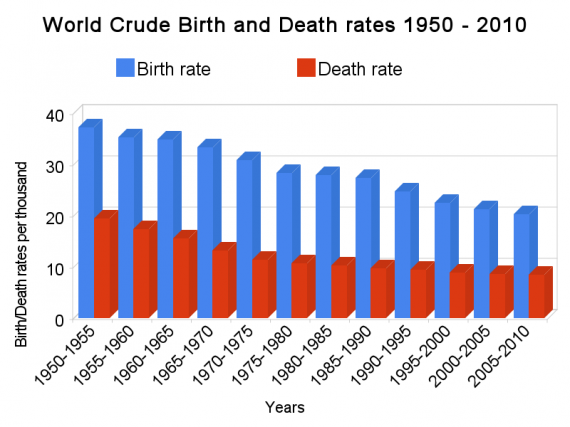 World crude birth and death rates 1950-2010
