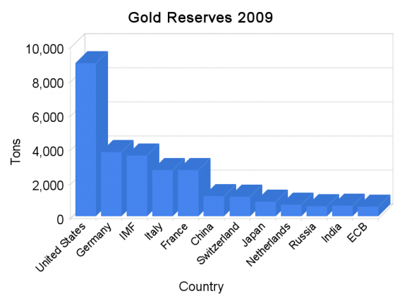 The Top Twelve Central Banks Gold Reserve Holdings