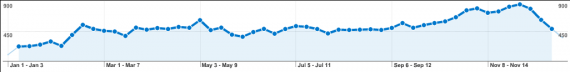 Weekly visitors graph