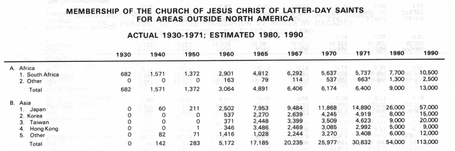Japanese LDS membership 1930 to 1971