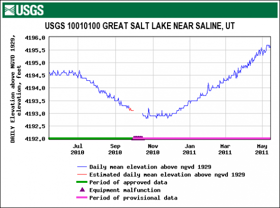 Great Salt Lake daily mean elevation