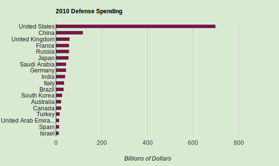 2010 Defense Spending by Country